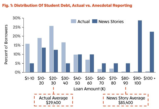 distribution20of20debt_0