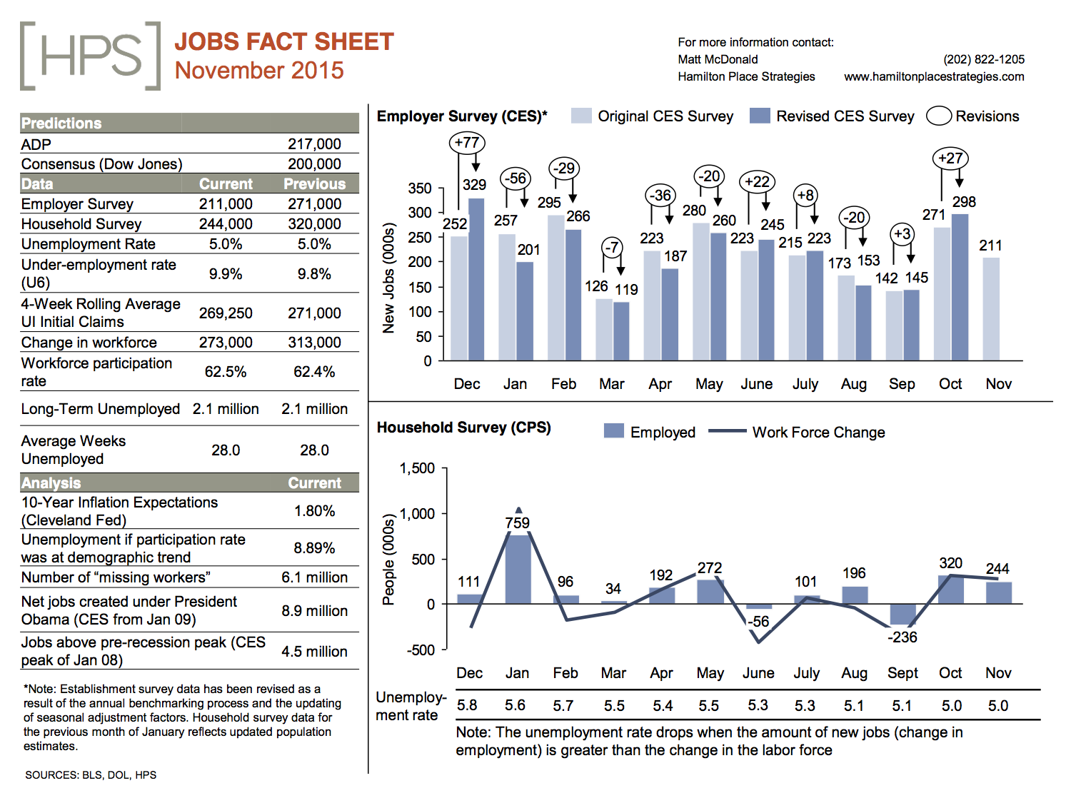 november20jobs20day20fact20sheet20