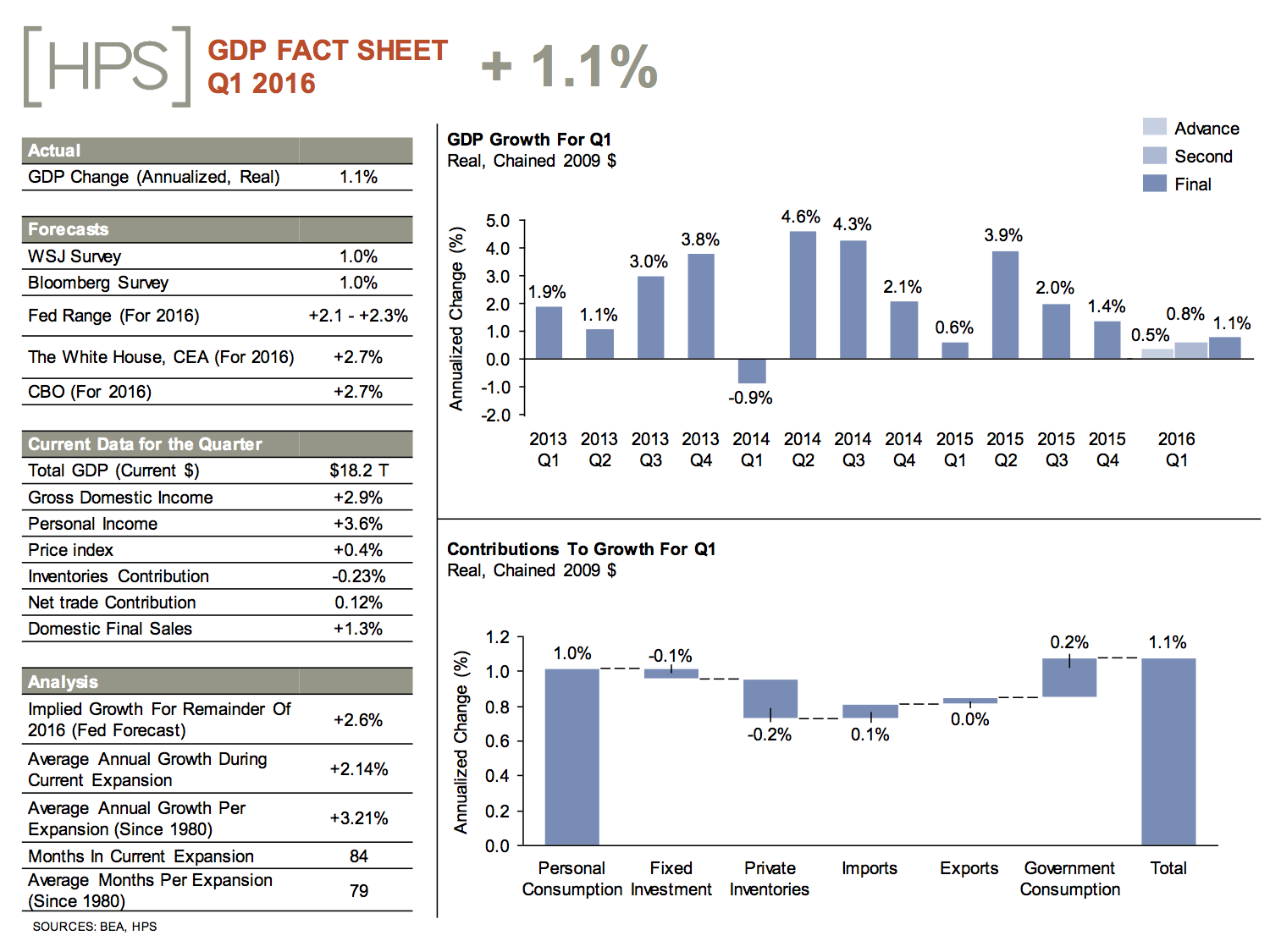 gdp20fact20sheet_june_0-1-copy