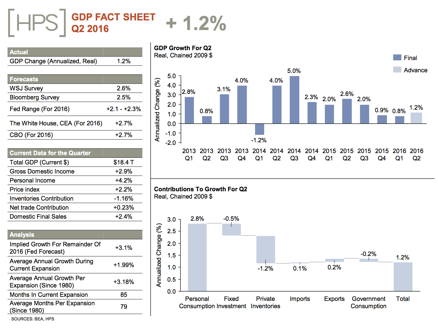 gdp20fact20sheet_july20pdf-1-copy