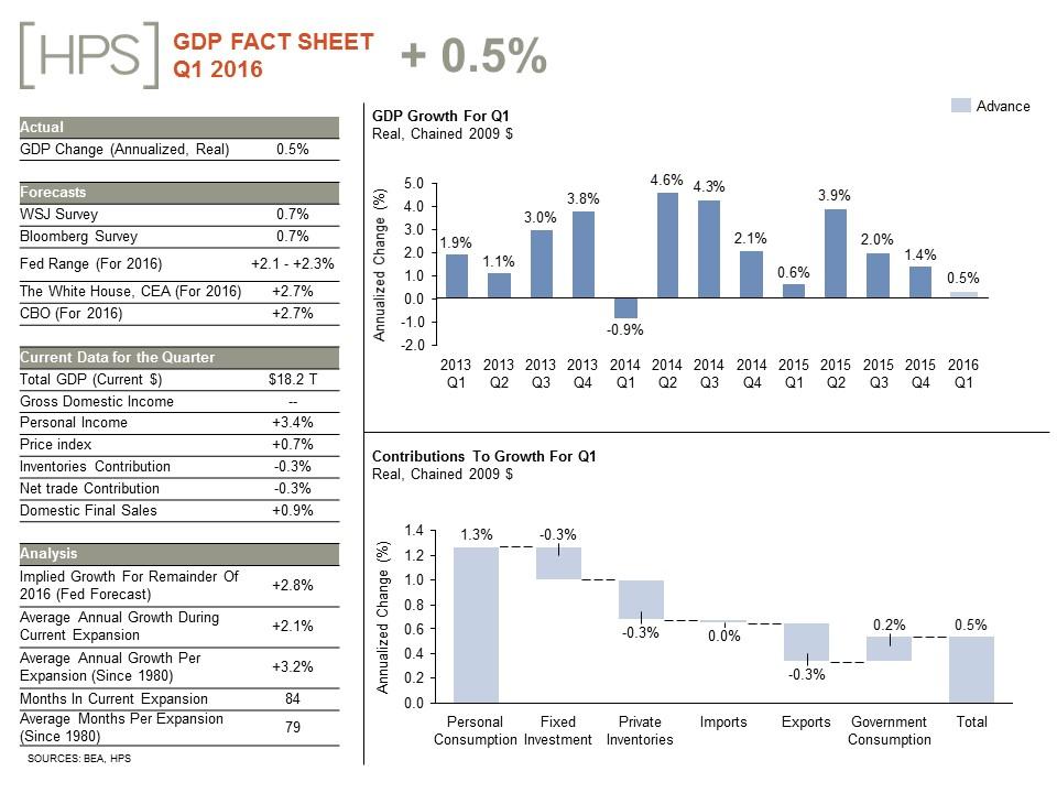 GDP-Fact-Sheet_April