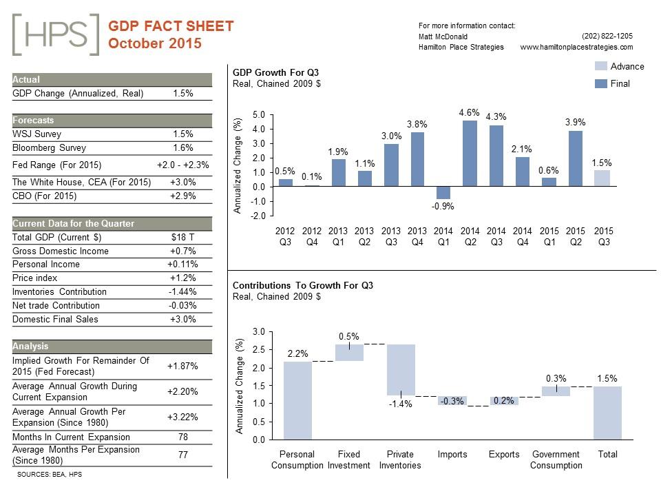 GDP-Fact-Sheet_October_1