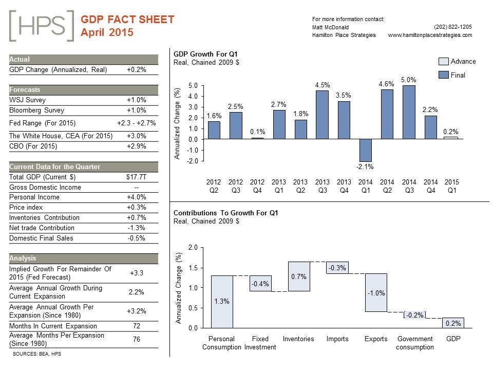 GDP20Fact20Sheet_20April2015.jpg