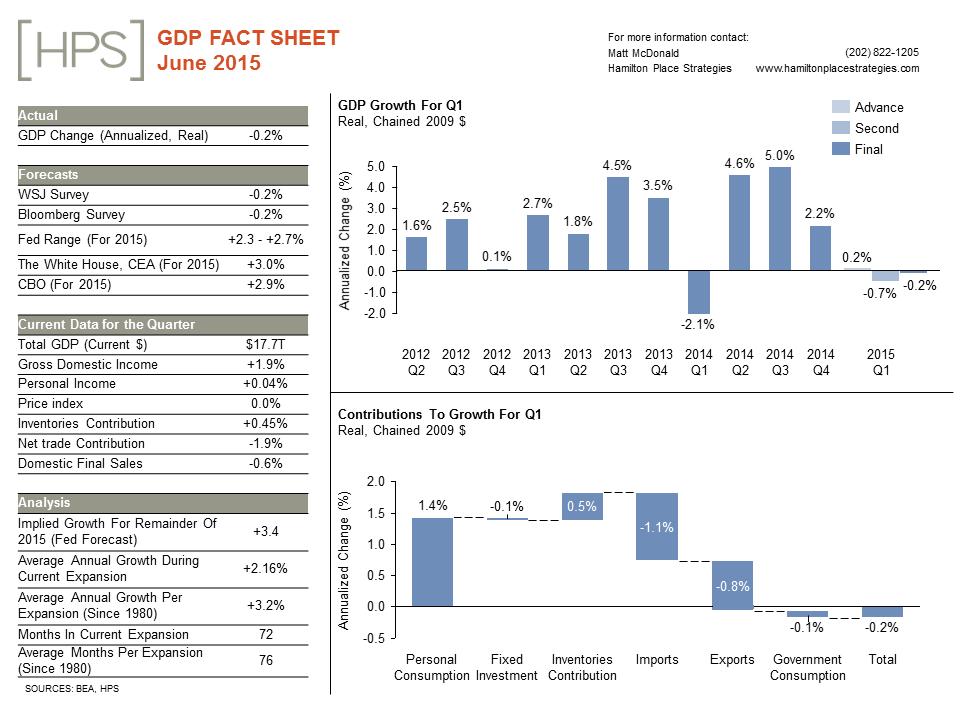 GDP20Fact20Sheet_20Jun15.png