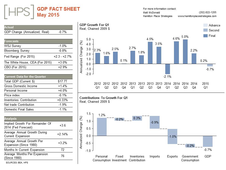 GDP20Fact20Sheet_20May15-1.png