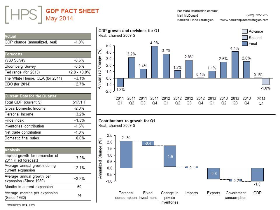 May20GDP20Fact20Sheet-1.jpg