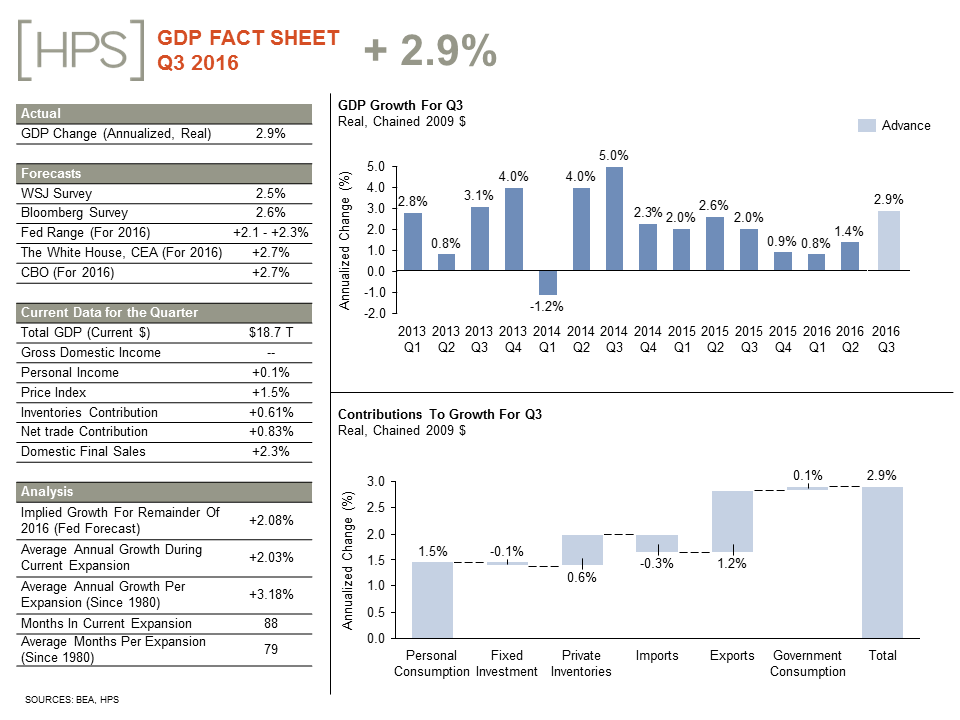 gdp-fact-sheet_october_0