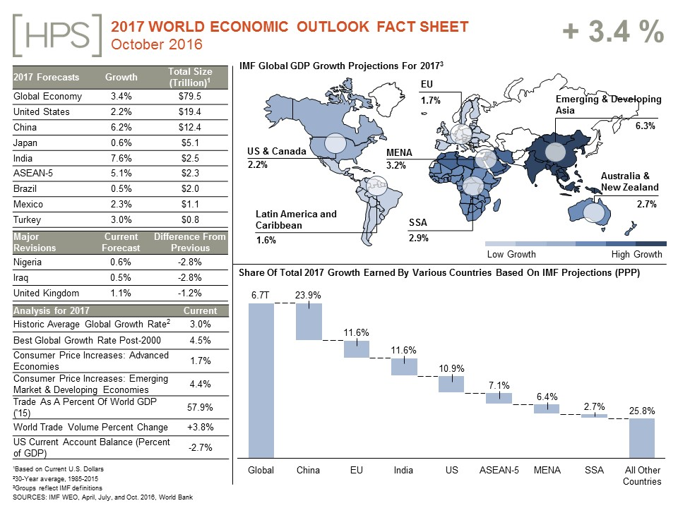imf-growth-fact-sheet-final