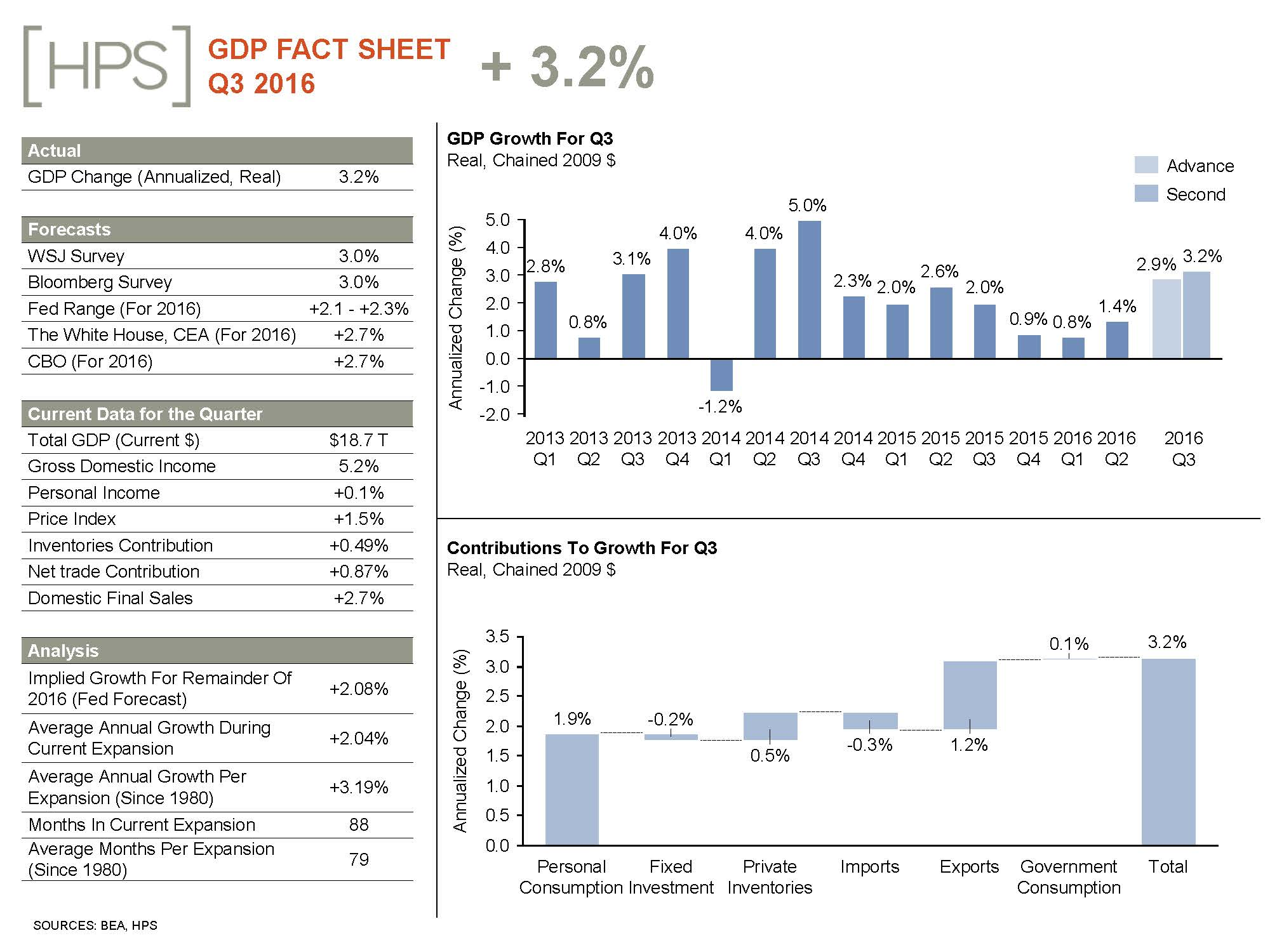 gdp-fact-sheet_november_1